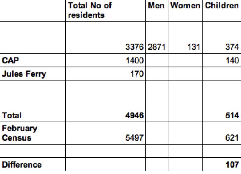chiffre recensement général